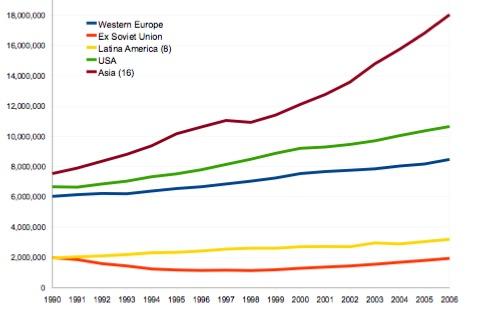 Figura 1. Evoluzione del PIL, anni 1990-2006