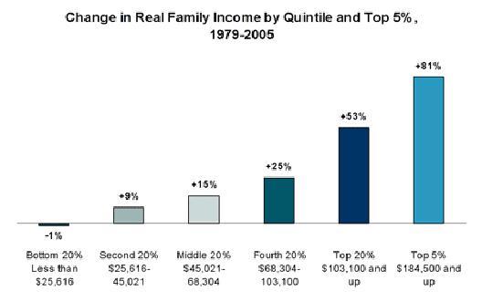 Figura 2. Evoluzione del reddito delle famiglie USA, anni 1979-2005