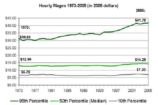 Figura 3. Evoluzione dei salari in USA, anni 1979-2005