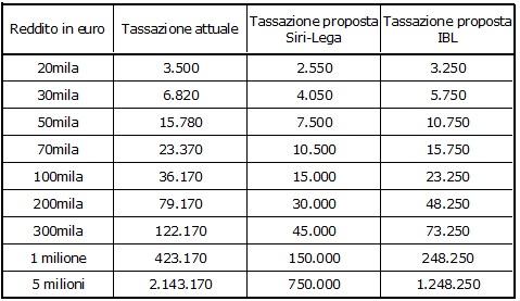 TABELLA 1 - Tassazione Irpef attuale e tassazioni previste dalle due proposte di flat tax